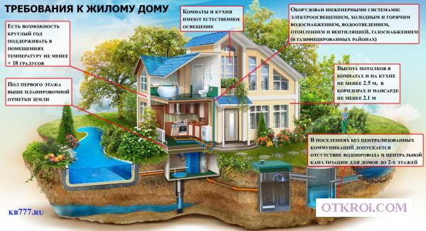 Признание садового дома жилым.  Вся Московская область!
